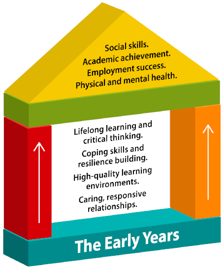 Early Years infographic explained below