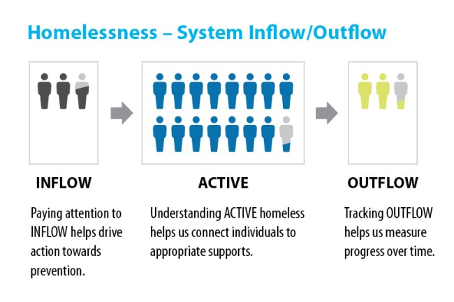 Homeless System Inflow/Outflow